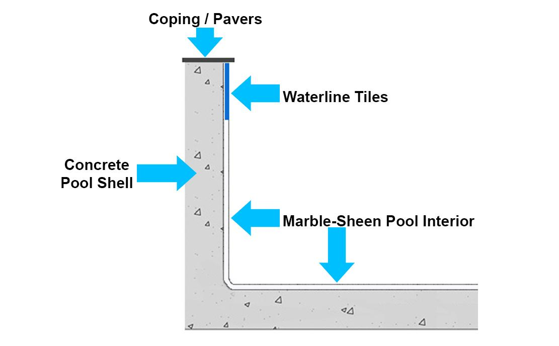 Marble_Sheen_Pool_Asbestos_Marblesheen_Interior Asbestos in Swimming Pools - Local Pool Renovations